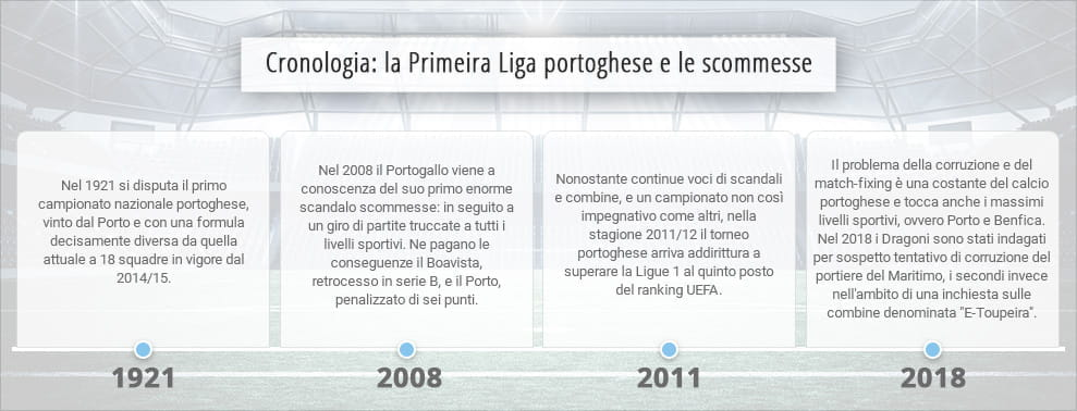 Migliori siti di incontri portoghesi