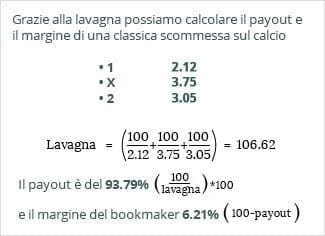 come calcolare i payout